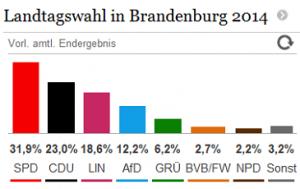 Landtagswahl-Brandenburg-2014