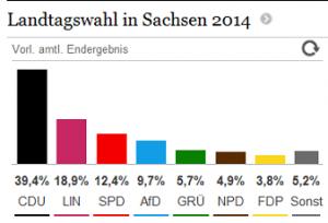 Landtagswahl-Sachsen-2014